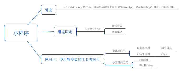 WechatApp Application